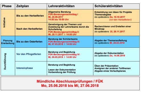 FÜK-Ablaufplan