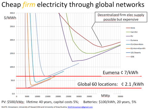 Electricity costs for different combinations of locations